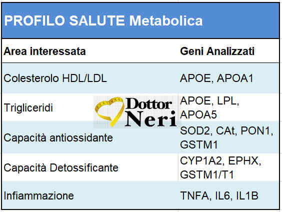 test_diet_dna_metabolismo_bologna
